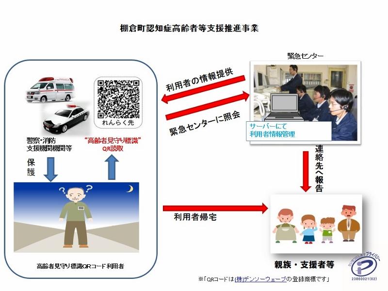 『二次元コードで身元確認』の画像